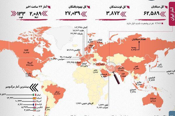 آخرین آمار رسمی کرونا در ایران و دنیا ، رکورد روسیه در میزان ابتلا، روز بدون مرگ در چین ، شرایط ایران در 24 ساعت گذشته