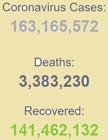 ابتلای بیش از 163 میلیون نفر به کرونا در دنیا